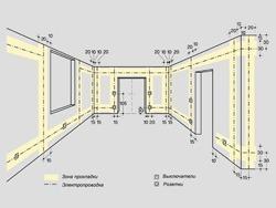 Основные правила электромонтажа электропроводки в помещениях в Омске. Электромонтаж компанией Русский электрик